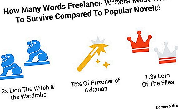 Freelance Writing Salary Caveats
