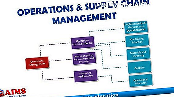 Operationeel supply chain management