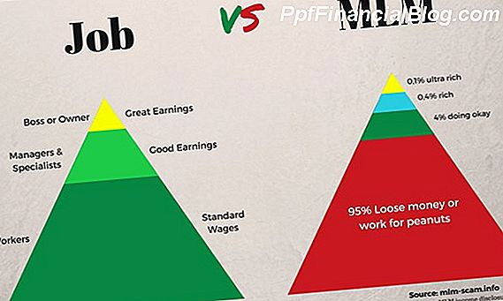 Pyramid Scheme vs MLM (többszintű marketing)