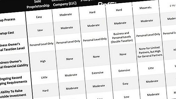 Sole Proprietorship vs. LLC vs. Corporation