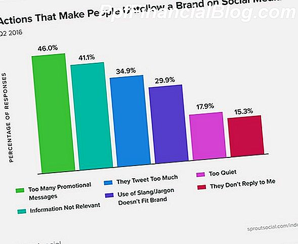 13 Non-profitorganisaties Trends in sociale mediamarketing voor 2015