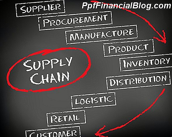 Logistiek en supply chain management