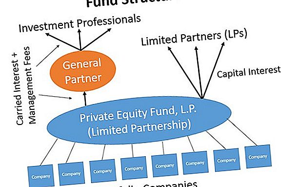 Limited Liability Partnership Explained